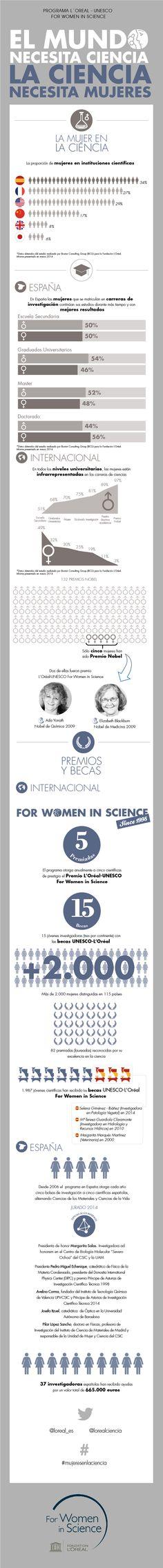 Infografía sobre la situación de las científicas españolas y el programa L'Oréal-UNESCO For Women in Science #mujeresenlaciencia