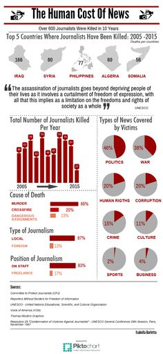 The Human Cost of News