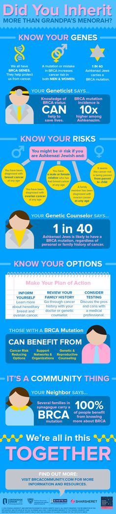 Check out this BRCA infographic!