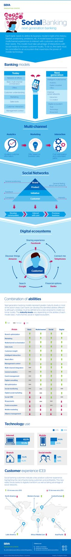 Infograph: Social Banking, next generation banking - BBVA Innovation Center