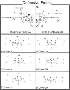Free 4 4 Defense Plays against different formations | Basics Formations Motions Defensive Fronts