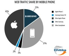 Apple's Total Smartphone Web Traffic Share Climbs To 46% With iPhone 5, Samsung Trails At 17% | TechCrunch