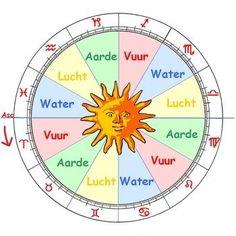 In de oudheid werd aangenomen, dat het heelal was opgebouwd uit vier basis elementen, Vuur, Aarde, Lucht en Water. Op deze elementen waren twee krachten van invloed: de zwaarte die aarde en water omlaag laat vallen en lichtheid, die lucht en vuur laten opstijgen. Deze verdeling wordt nog altijd gehanteerd in de astrologie: