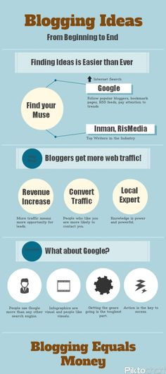 Blogging Ideas Infographic / blog marketing