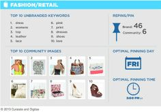 Social Media - Pinterest Brand Engagement: Best Days and Times to Pin : MarketingProfs Article