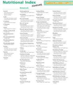ViSalus Nutritional Index (Continued)