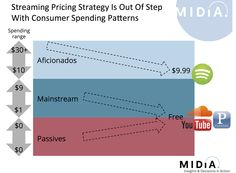 Why It's Time For A Streaming Pricing Reset