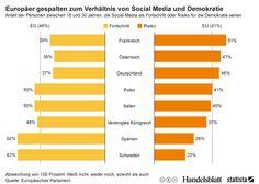 Infografik: Europäer gespalten zum Verhältnis von Social Media und Demokratie | Statista