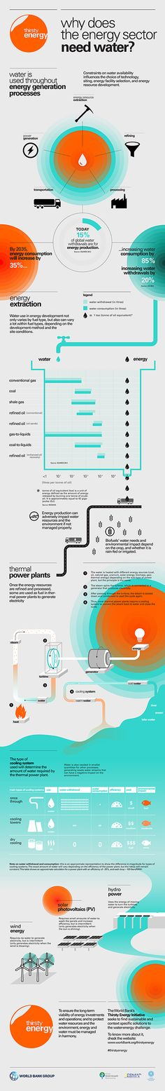 Infographic: Why Does the Energy Sector Need Water?