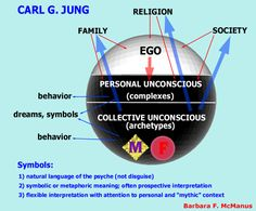 The Story and Mind of Carl Jung Carl Jung Archetypes, Jungian Archetypes, Jungian Psychology, Psychology Facts, C G Jung, Carl Jung Quotes, Contexto Social, Gestalt Therapy, Ignorance