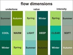 This chart is very helpful. It's clear that the Summer/Winter blend is a cool season. Dimensions of Flow Palettes