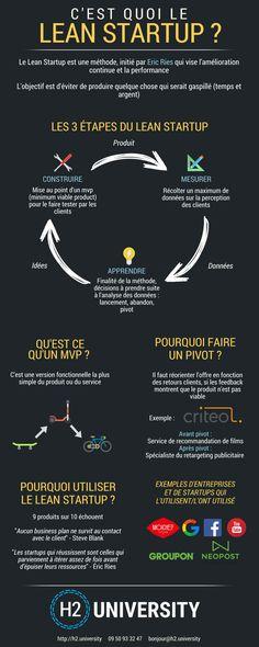 Infographie : C'est quoi le Lean Startup ? | Le Blog H2 University