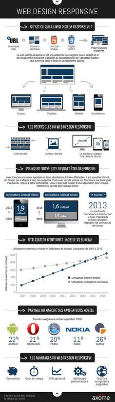 Tendance 2014 : le #responsive #webdesign  Numéria Communication vous propose de découvrir le responsive design grâce à cette infographie  Plus encore sur http://www.numeria-communication.fr/nos-activites-web/