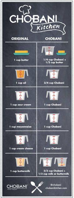 greek yogurt substitution chart (except I'd use Oikos 'cause I don't like Chobani)