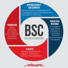 Aumente o desempenho da sua empresa com o BSC - Balanced Scorecard