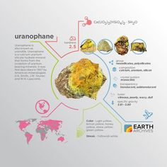 Uranophane is a calcium uranium silicate hydrate mineral that forms from the oxidation of uranium bearing minerals. Uranophane is also known as uranotile. #science #nature #geology #minerals #rocks #infographic #earth #uranophane #uranotile