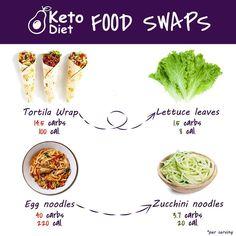 keto diet for beginners, keto dinner recipes Clean Recipes, Diet Recipes, Healthy Recipes, Keto Diet For Beginners, Recipes For Beginners, Keto Meal Plan, Diet Meal Plans, Keto Burger, Ketones Diet