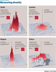 Density measure - LSE Cities