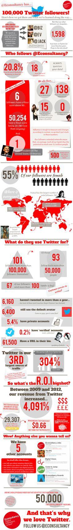 Econsultancy has 100000 twitter followers