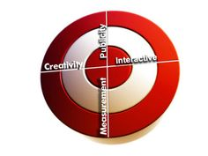 Hvis du tenker å utvikle et markedsføringsprogram, må du begynne med en markedsføringsplan