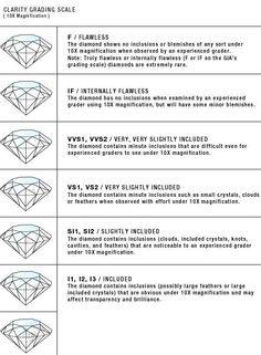 Understanding Diamond Clarity #engagement #engagementring #diamond #diamondring