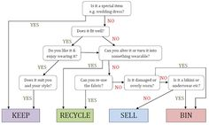 How to organise your wardrobe flowchart step-by-step