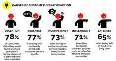 GuildQuality Qtip: 5 Areas of Customer Dissatisfaction and How Your Business Can Dodge Them Dodge, Excellent Customer Service, Business Essentials, Branding Your Business, Brand You, Helpful Hints, Hold On, Promotion, How To Become