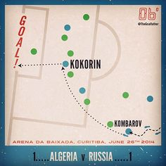 Aleksandr Kokorin, Algeria Vs Russia, June 26th 2014. Arena Da Baixada, Curitiba, Brasil. World Cup 2014. Football infographic by The Goalfather.