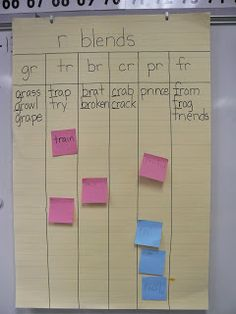 Word sort poster---students write words they find that match the sort and add them to the poster.  Great follow up during RTS or RWS