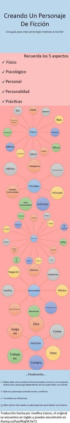 Creación de personajes Creando un personaje de ficción www.josefinallanos.com