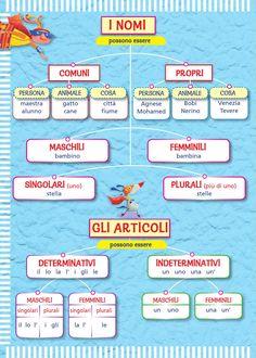 Italian Lessons, College Board, Italian Language, Learning Italian, Pixel Art, Back To School, Homeschool, Teaching, Writing