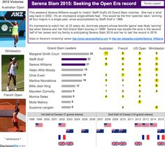 Serena Slam 2015: Seeking the Open Era record!  Serena Williams sought to 'match' Steffi Graf's 22 Grand Slam victories