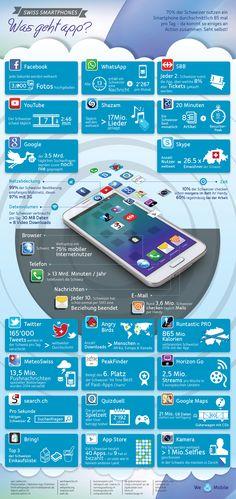 Smartphone Nutzung Schweiz #Infografik