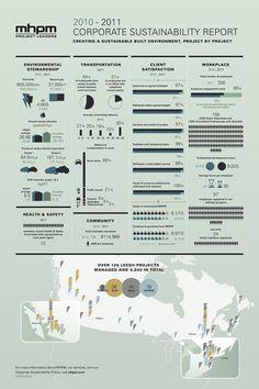 Corporate Sustainability Report - Infographic Portfolio - Infographic Design by InfoNewt, LLC Information Visualization, Data Visualization, Csr Report, Infographic Examples, Report Design, How To Create Infographics, Poster Design Inspiration, Information Design, Corporate Design