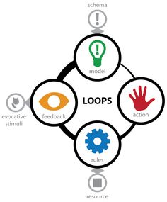 When Customer Journeys Don't Work: Arcs, Loops, & Terrain | by Stephen P. Anderson | Sep, 2021 | Medium Lost Garden, Interactive Media, Design Theory, Game Concept, Cause And Effect, Mechanical Design, Augmented Reality, I Am Game, Educational Technology