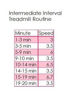 Intermediate Interval Treadmill Routine