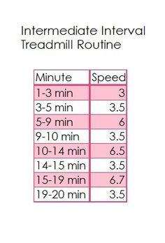 Intermediate Interval Treadmill Routine