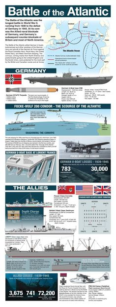 - Battle of The Atlantic Naval History, History Facts, Military History, World History, American War, American History, Military Tactics, Focke Wulf, Military Operations