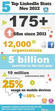 5 estadísticas interesantes sobre Linkedin (noviembre/2012) #infografia #infographic #socialmedia