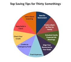 Financial Planning Tips for Thirty Somethings...super helpful to stay organized in your early adulthood!