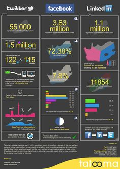 Social Media in South Africa Infographic. By Talooma