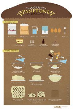 Infográfico (receita ilustrada) de Panetone
