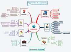 CQQCOQP : un acronyme qui reprend les 7 questions fondamentales que l'on peu… CQQCOQP: an acronym that covers the 7 fundamental questions that can be asked about a problem or situation. Mind Maping, Mind Map Template, Flags Europe, Brain Mapping, Organization Bullet Journal, School Organization, Higher Order Thinking, Brain Gym, Creative Thinking