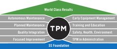TPM (Total Productive Maintenance) engages operators to improve equipment effectiveness with an emphasis on proactive and preventative maintenance. Total Productive Maintenance, Change Management, Project Management, Modern Classroom, Operational Excellence, Lean Manufacturing, Lean Six Sigma, Facility Management, Operations Management