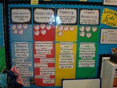 Daily 5 Cafe Bulletin Board; Interactive.