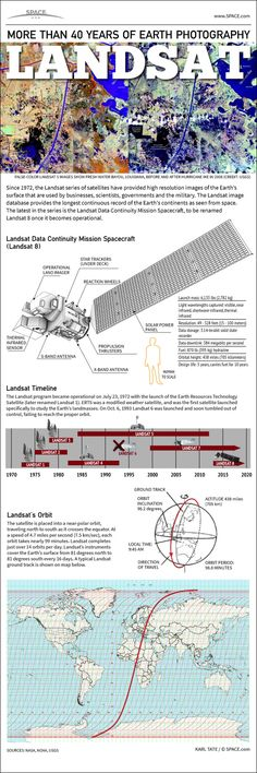 Earth From Space - Landsat Satellites' 40-Year Legacy Explaine. Infographic  by Karl Tate, 10 February 2013.