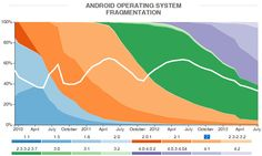 #Android Fragmentation Report July 2013 - #Developers