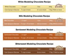DIY Modeling Chocolate {click for full tutorial}  White Chocolate Recipe (you can dye any color!) Milk Chocolate, Semi Sweet Chocolate, Bitter Sweet Recipes