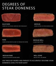 The different levels of steak doneness.