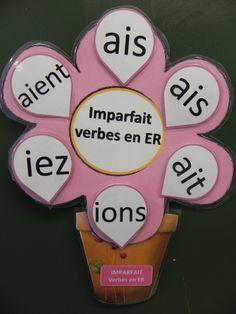 French verbs conjugation. AFFICHAGE INTERACTIF:Imparfait verbes en er